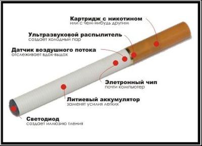 Электронная сигарета, отзывы врачей